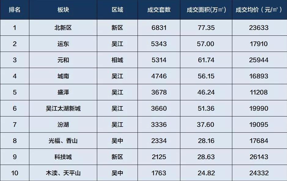 2019年前三季度,苏州购房者都在哪儿买房?