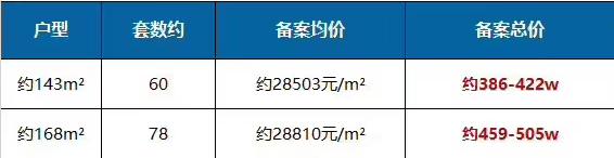 九龙仓翠樾庭备案价3