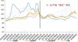 在多城限价背景下,重点城市的成本推动型房价压力分析