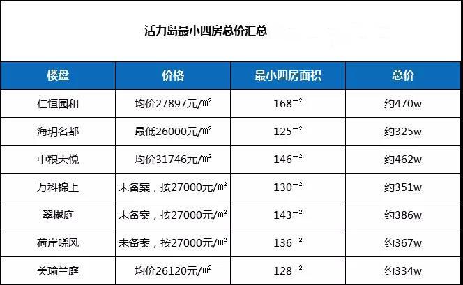 活力岛买个四房要花多少钱?350w+!