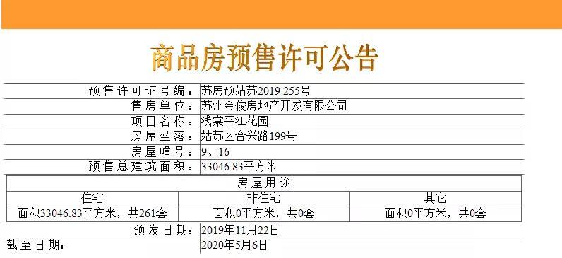 收官!均价3.2w,仁恒浅棠平江261套精装高层领证,马上开盘!