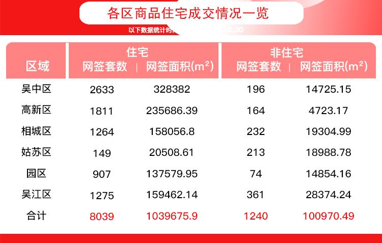 月报|6月商品住宅网签8039套 创近14个月来新高